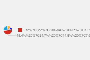 2010 General Election result in Ashton Under Lyne